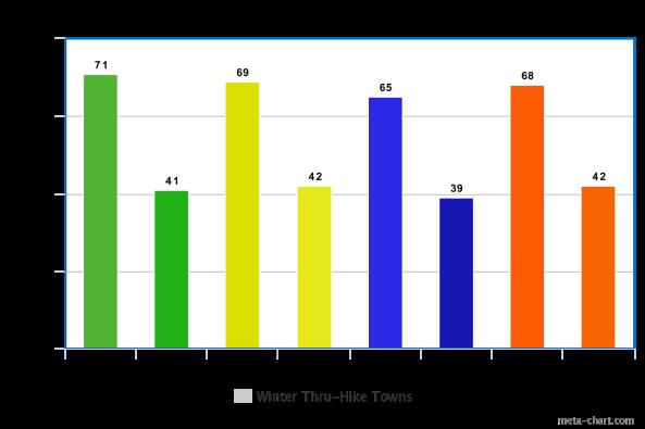 average temps